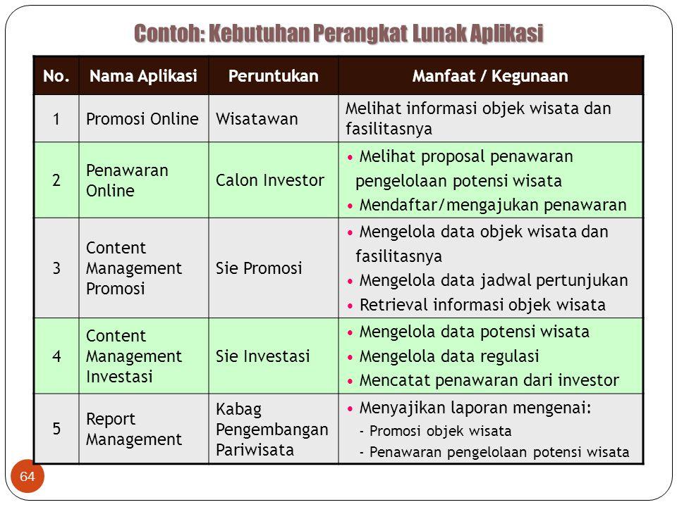 Contoh: Kebutuhan Perangkat Lunak Aplikasi