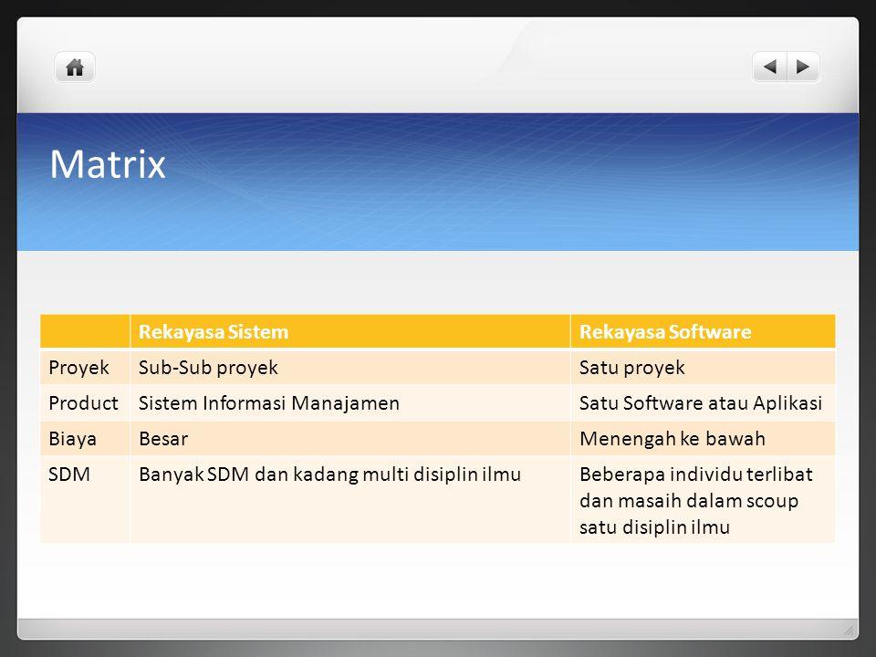 Matrix Rekayasa Sistem Rekayasa Software Proyek Sub-Sub proyek