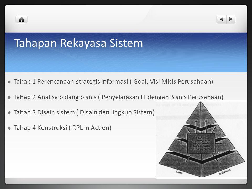 Tahapan Rekayasa Sistem