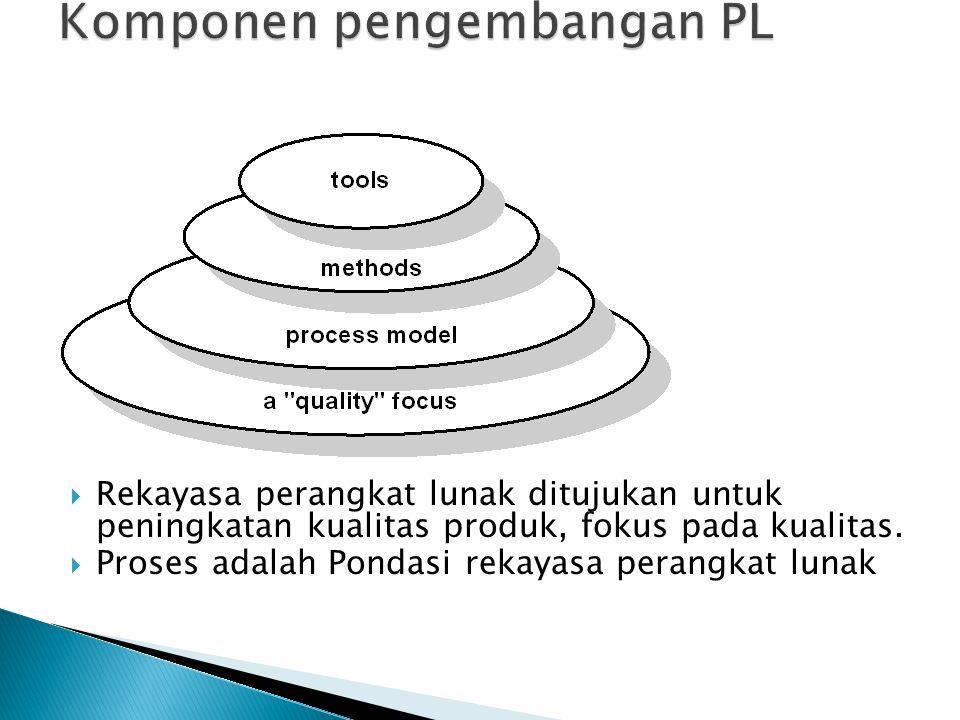 Komponen pengembangan PL
