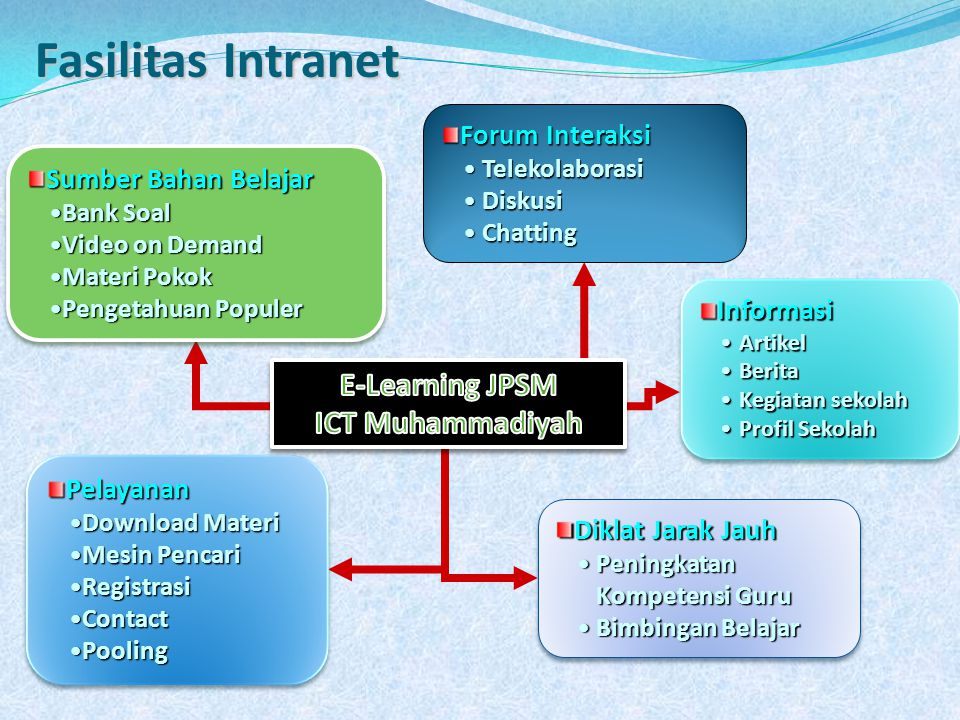 E-Learning JPSM ICT Muhammadiyah
