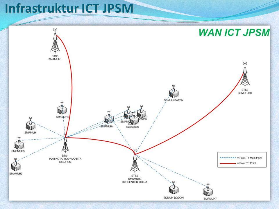 Infrastruktur ICT JPSM