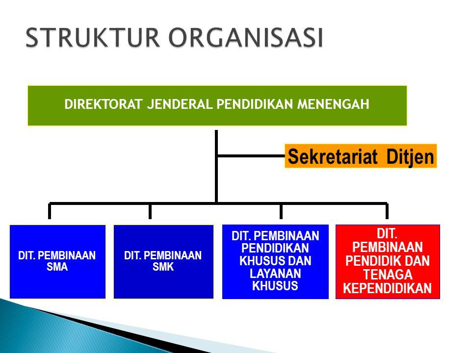 STRUKTUR ORGANISASI Sekretariat Ditjen