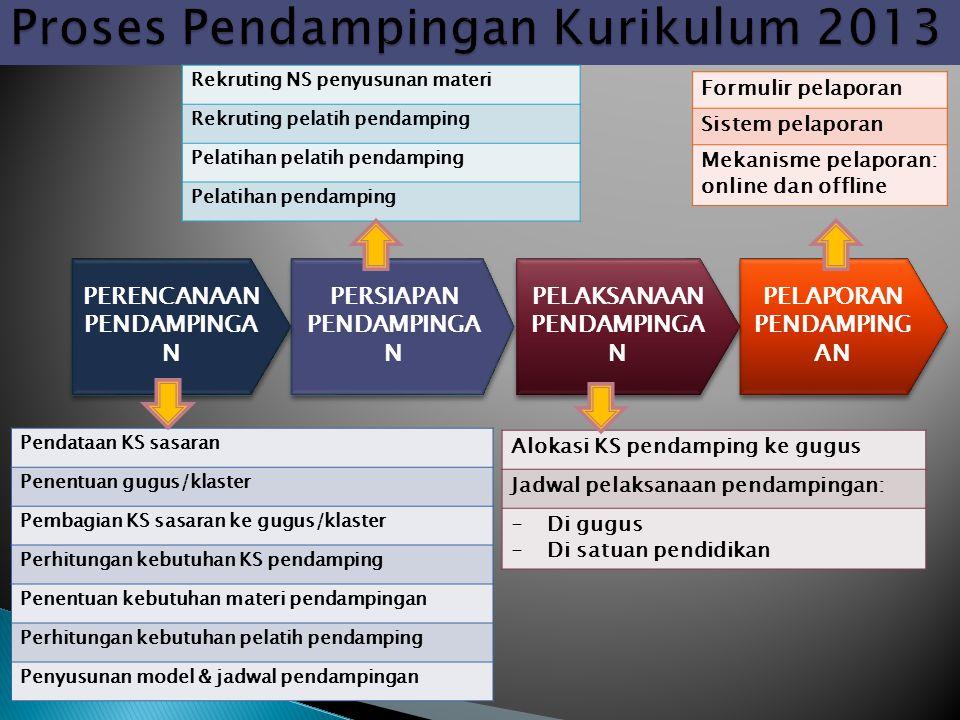 Proses Pendampingan Kurikulum 2013
