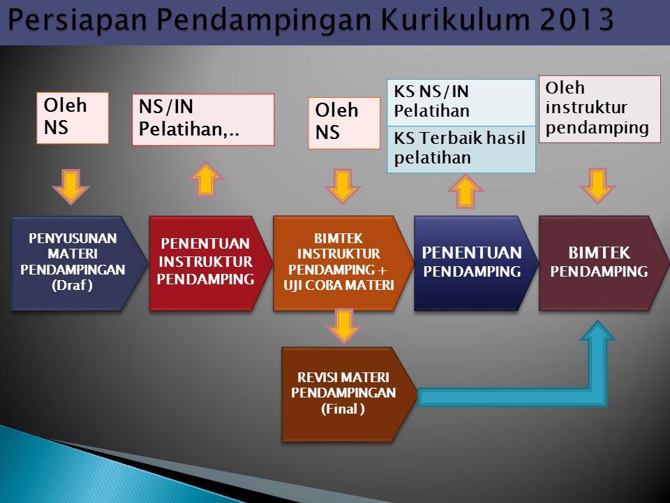Persiapan Pendampingan Kurikulum 2013