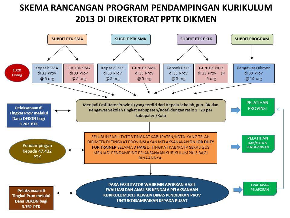 Pelaksanaan di Tingkat Prov melalui Dana DEKON bagi 3.762 PTK