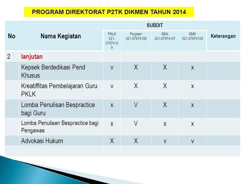 PROGRAM DIREKTORAT P2TK DIKMEN TAHUN 2014