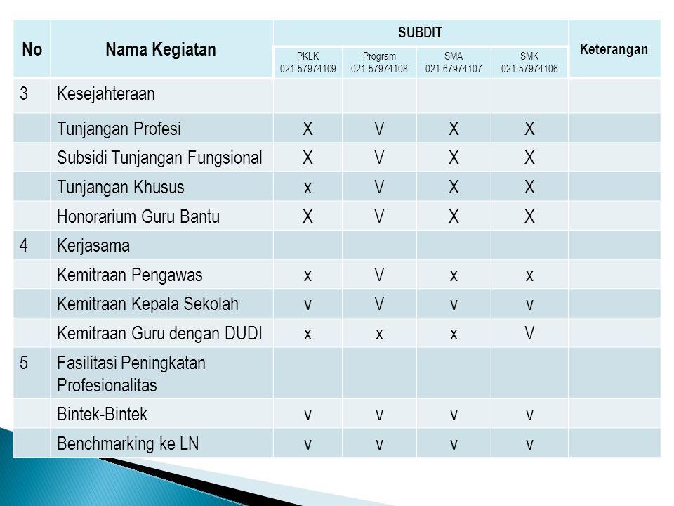 Subsidi Tunjangan Fungsional Tunjangan Khusus x Honorarium Guru Bantu