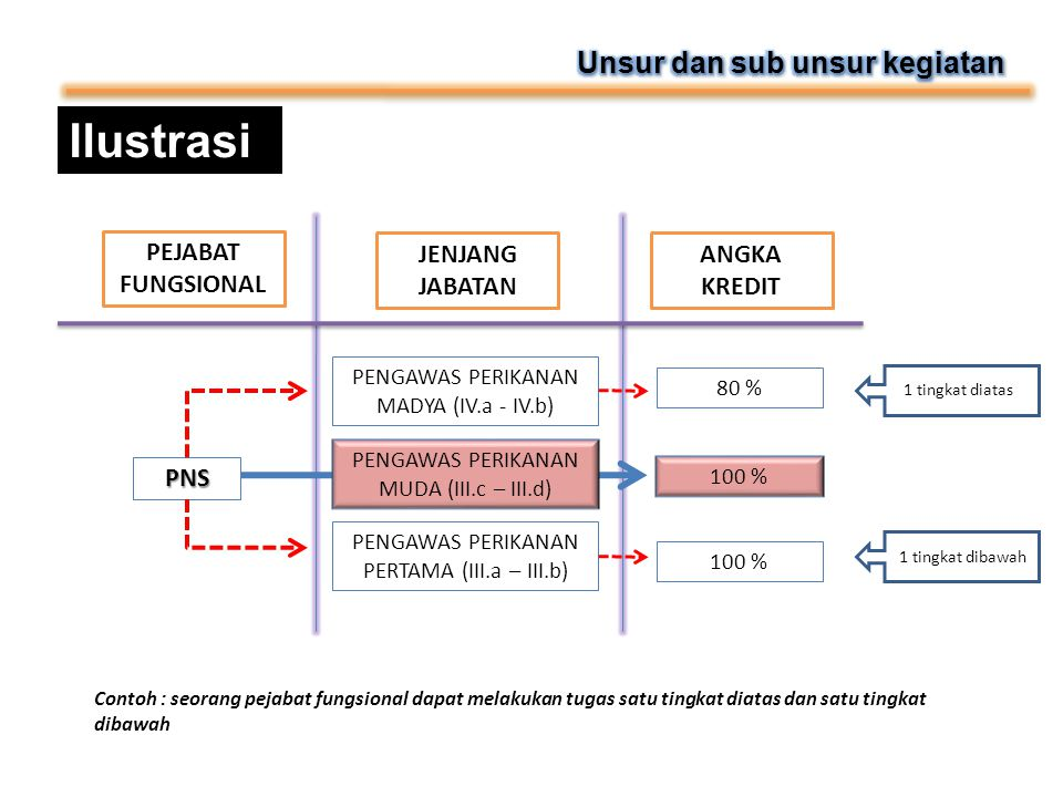 Ilustrasi Unsur dan sub unsur kegiatan PEJABAT FUNGSIONAL