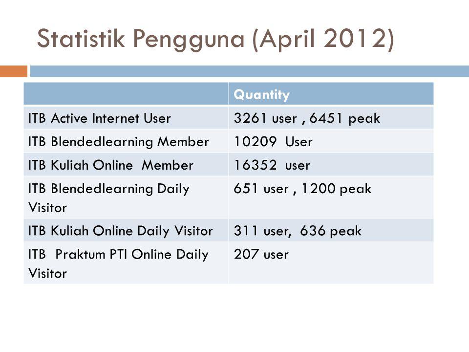 Statistik Pengguna (April 2012)