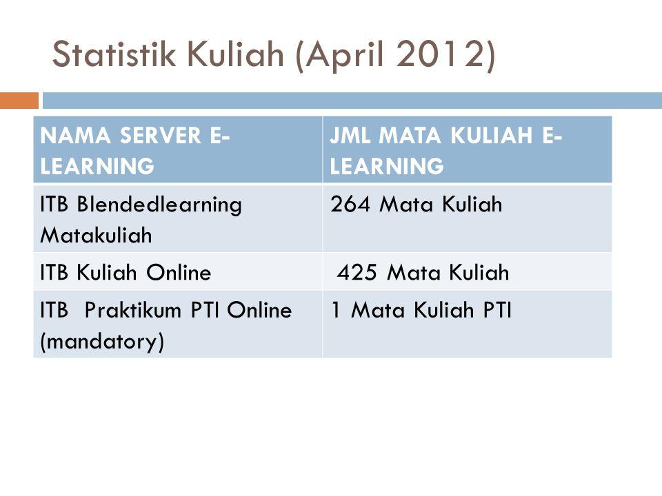 Statistik Kuliah (April 2012)