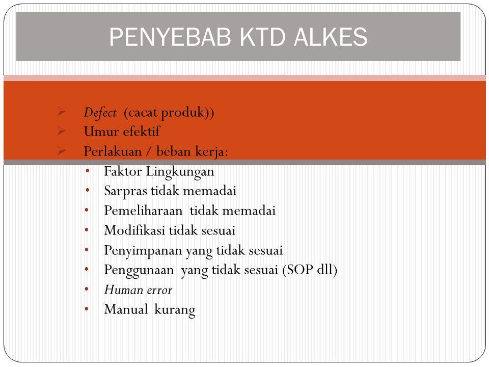 PENYEBAB KTD ALKES Defect (cacat produk)) Umur efektif