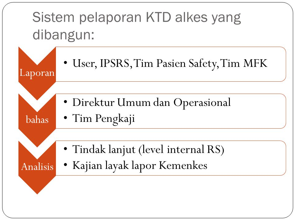 Sistem pelaporan KTD alkes yang dibangun: