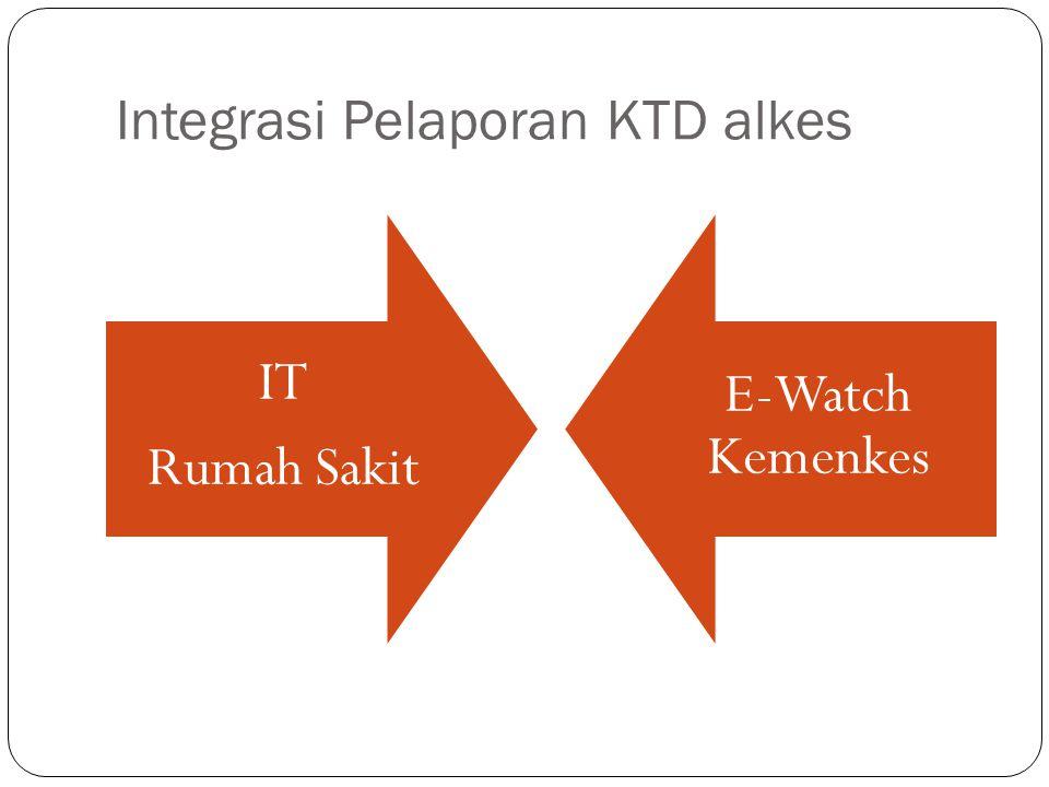 Integrasi Pelaporan KTD alkes