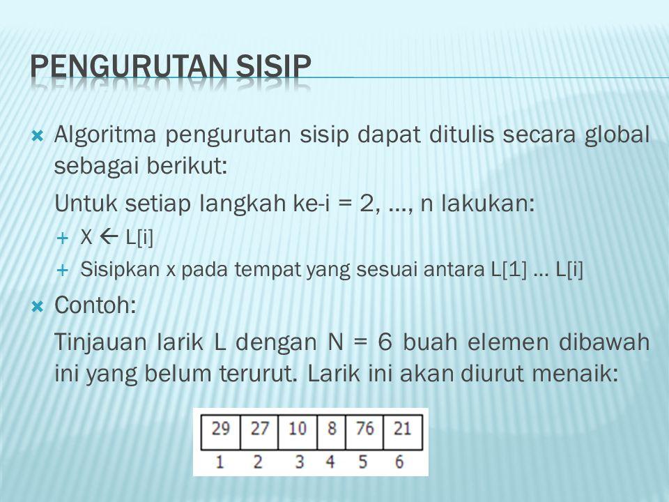 Pengurutan Sisip Algoritma pengurutan sisip dapat ditulis secara global sebagai berikut: Untuk setiap langkah ke-i = 2, …, n lakukan:
