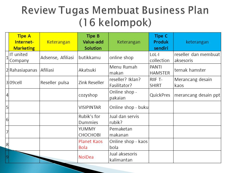Review Tugas Membuat Business Plan (16 kelompok)