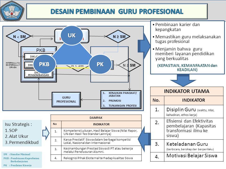 DESAIN PEMBINAAN GURU PROFESIONAL
