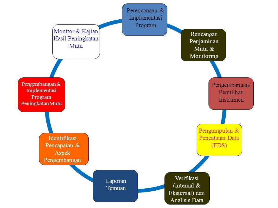 Siklus Penjaminan Mutu Pendidikan