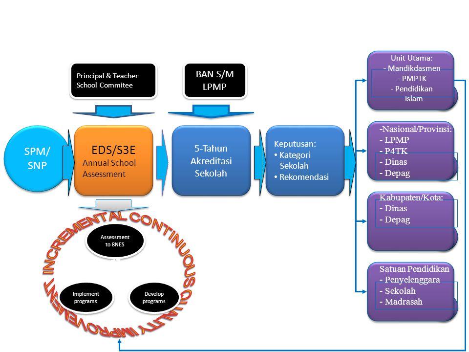 Unit Utama: - Mandikdasmen - PMPTK - Pendidikan Islam