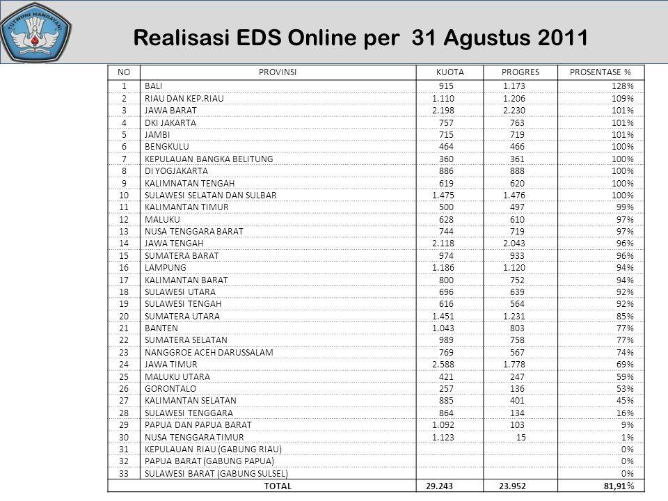 Realisasi EDS Online per 31 Agustus 2011