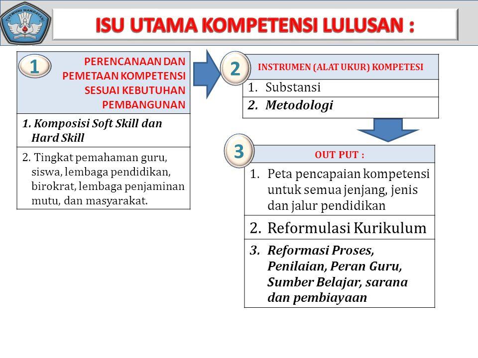 ISU UTAMA KOMPETENSI LULUSAN : INSTRUMEN (ALAT UKUR) KOMPETESI