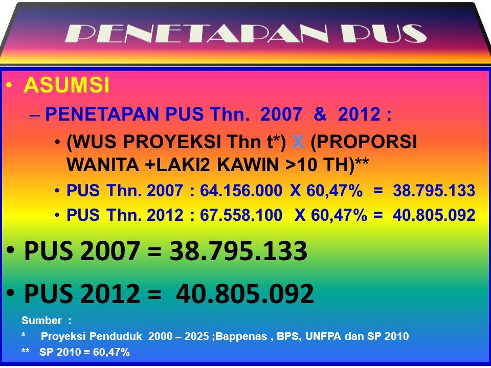 PENETAPAN PUS PUS 2007 = 38.795.133 PUS 2012 = 40.805.092 ASUMSI