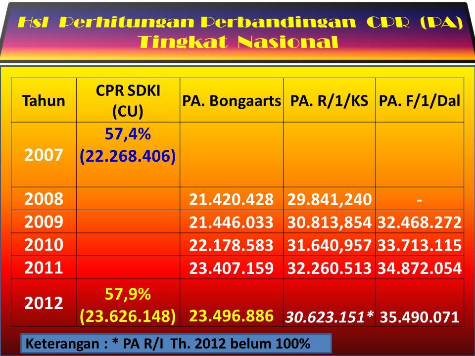 Hsl Perhitungan Perbandingan CPR (PA) Tingkat Nasional