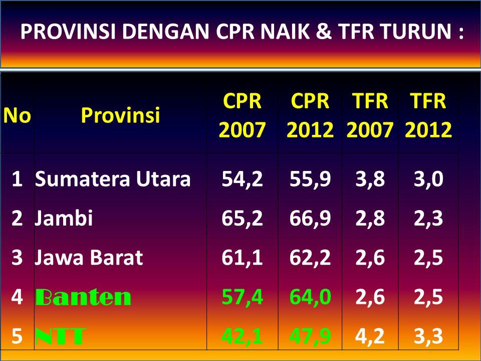PROVINSI DENGAN CPR NAIK & TFR TURUN :
