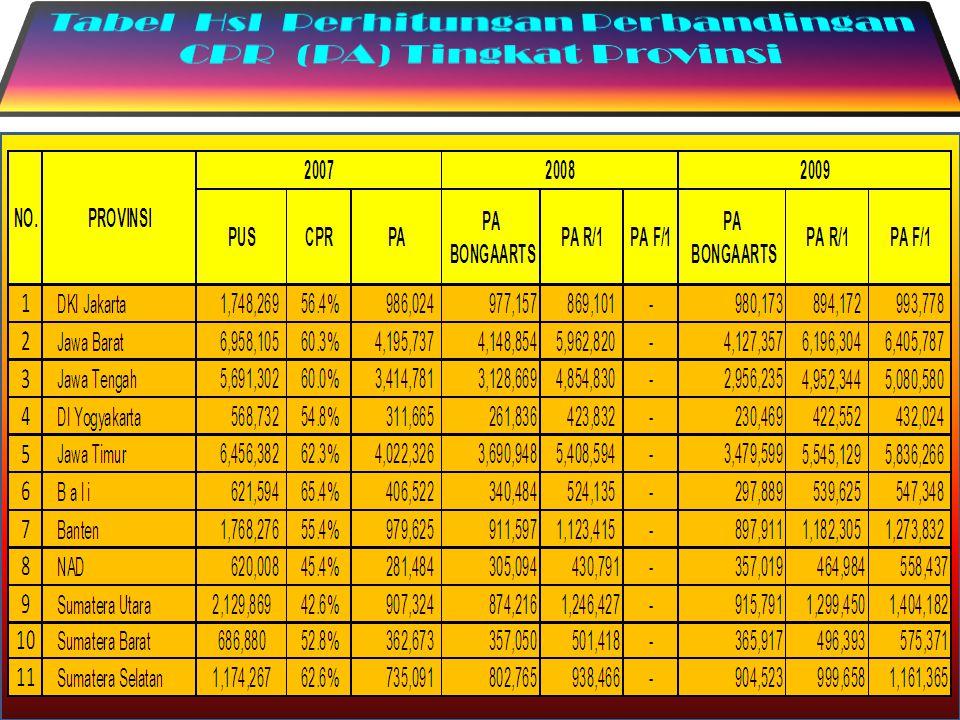 Tabel Hsl Perhitungan Perbandingan CPR (PA) Tingkat Provinsi
