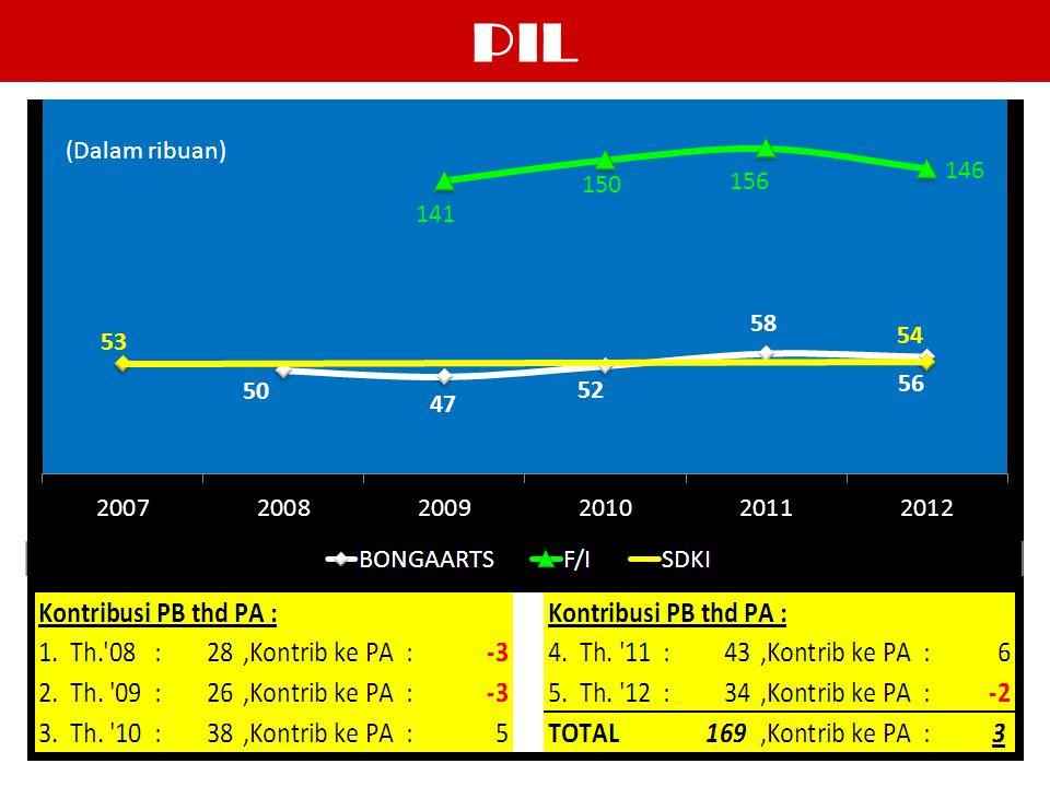 PIL (Dalam ribuan)