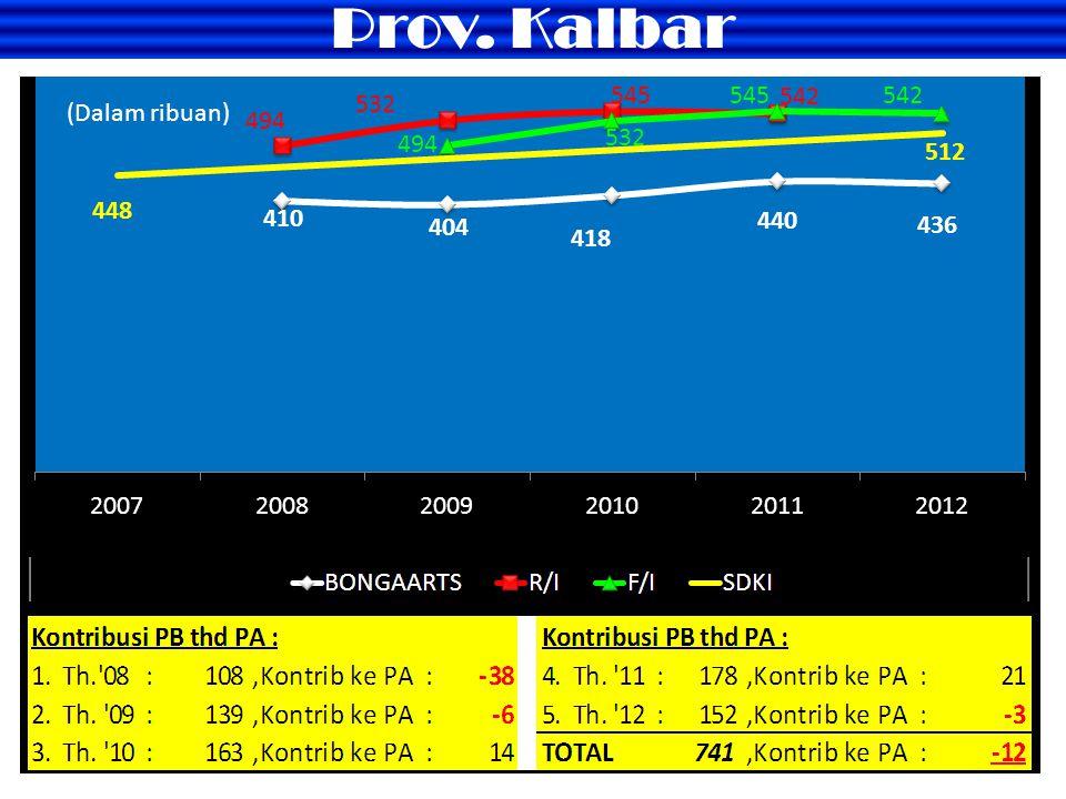 Prov. Kalbar (Dalam ribuan) (Dalam ribuan)