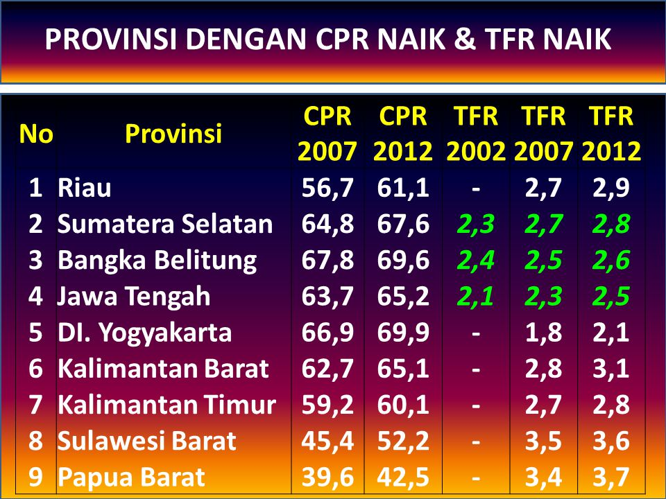 PROVINSI DENGAN CPR NAIK & TFR NAIK