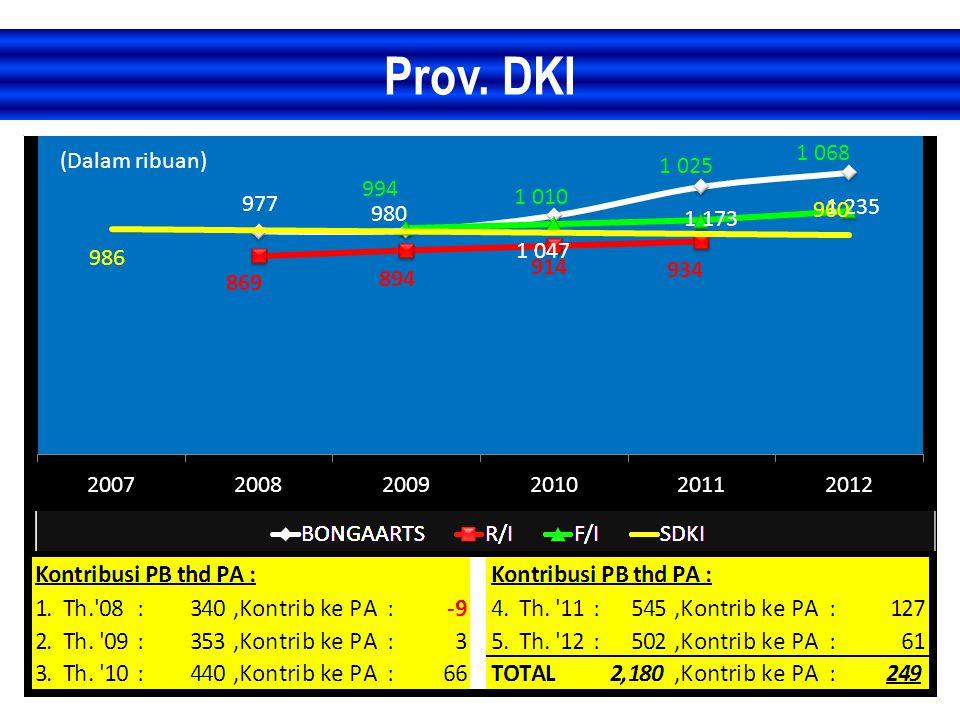 Prov. DKI (Dalam ribuan)