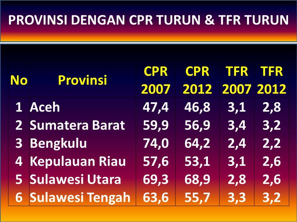 PROVINSI DENGAN CPR TURUN & TFR TURUN