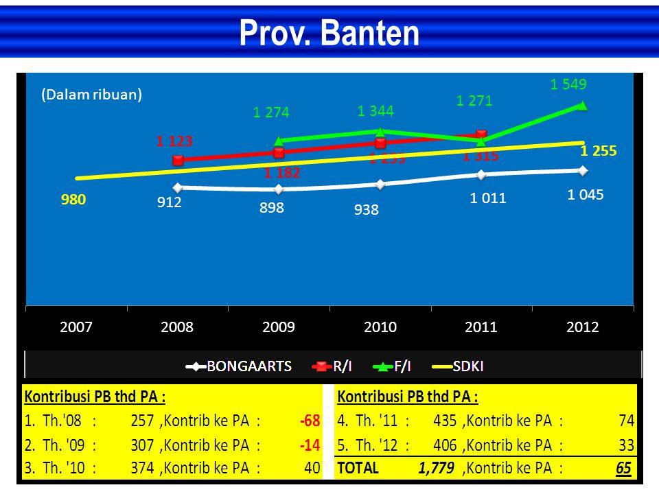 Prov. Banten (Dalam ribuan)
