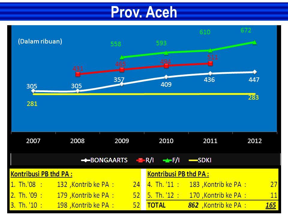 Prov. Aceh (Dalam ribuan)
