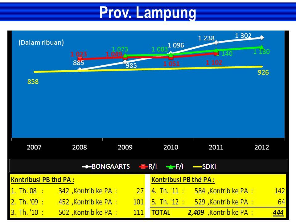 Prov. Lampung (Dalam ribuan)