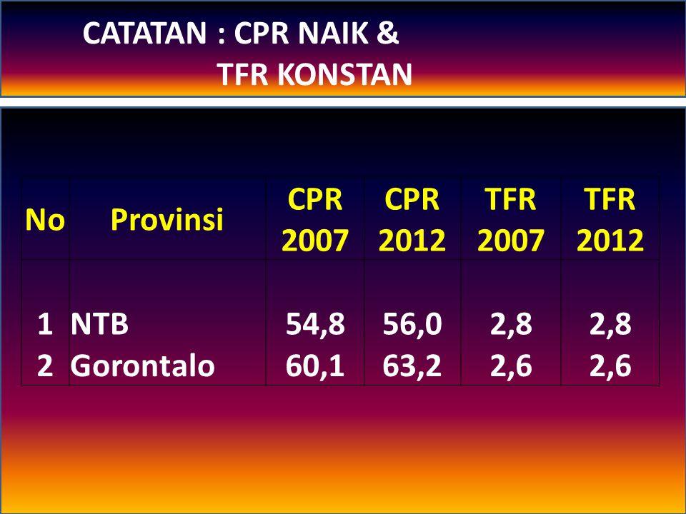 CATATAN : CPR NAIK & TFR KONSTAN. No. Provinsi. CPR 2007. CPR 2012. TFR 2007. TFR 2012. 1.