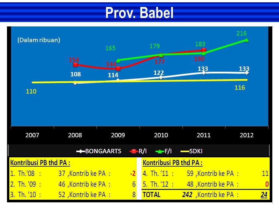 Prov. Babel (Dalam ribuan)