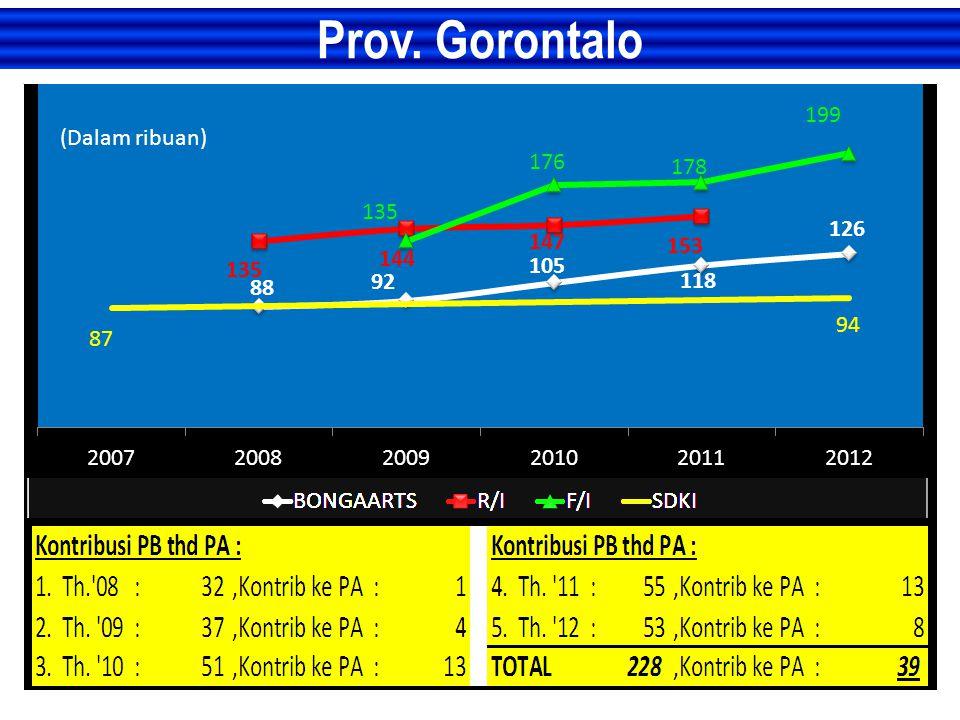 Prov. Gorontalo (Dalam ribuan)