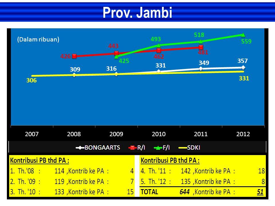 Prov. Jambi (Dalam ribuan)