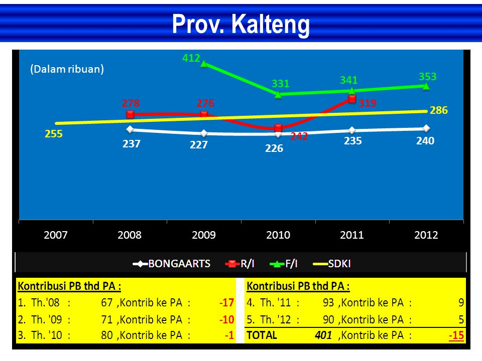Prov. Kalteng (Dalam ribuan)