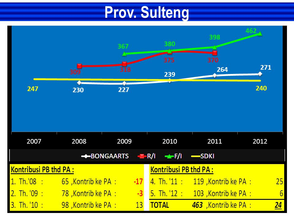 Prov. Sulteng