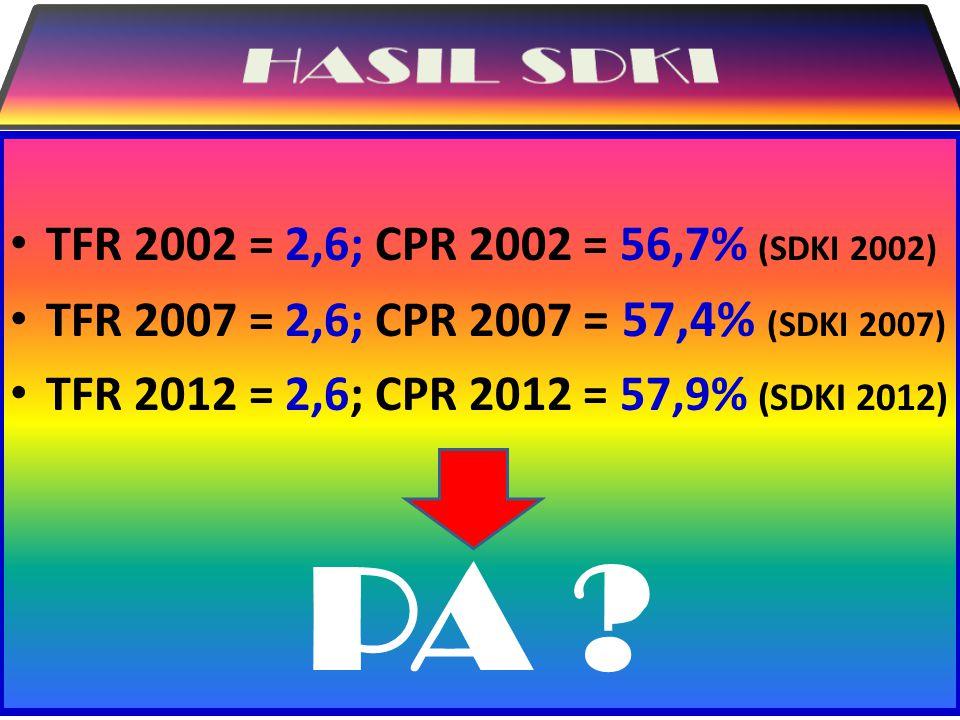 PA HASIL SDKI TFR 2002 = 2,6; CPR 2002 = 56,7% (SDKI 2002)