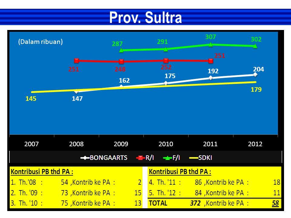 Prov. Sultra (Dalam ribuan)
