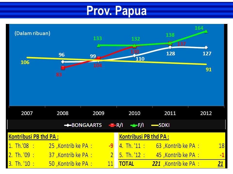 Prov. Papua (Dalam ribuan)