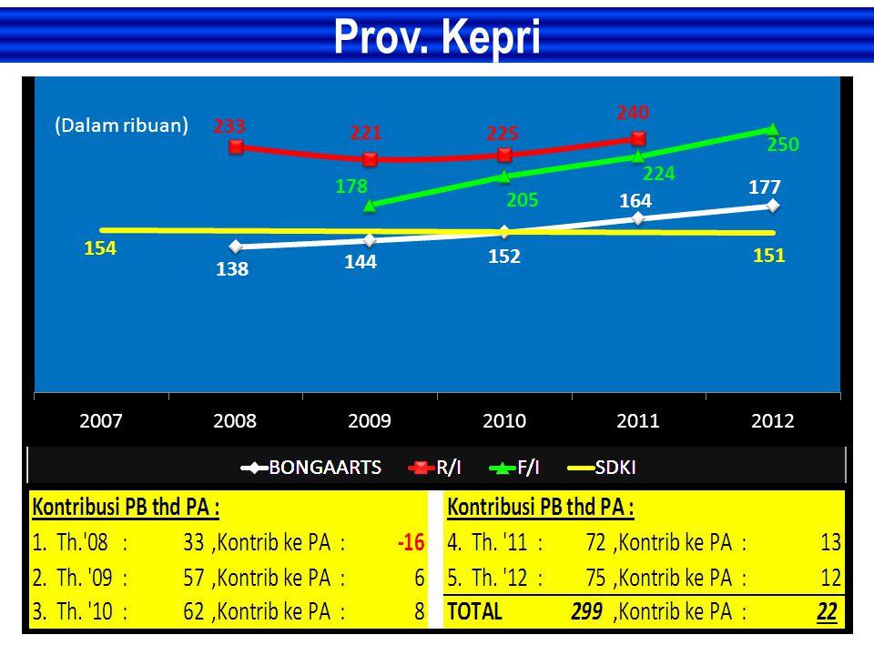 Prov. Kepri (Dalam ribuan)