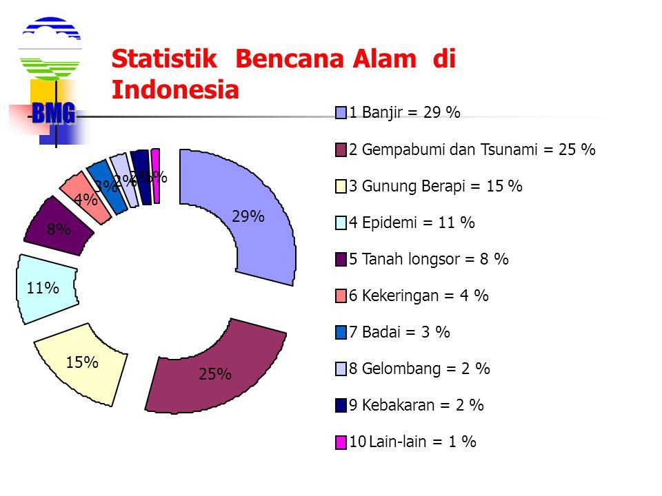 BMG Statistik Bencana Alam di Indonesia 1 Banjir = 29 %