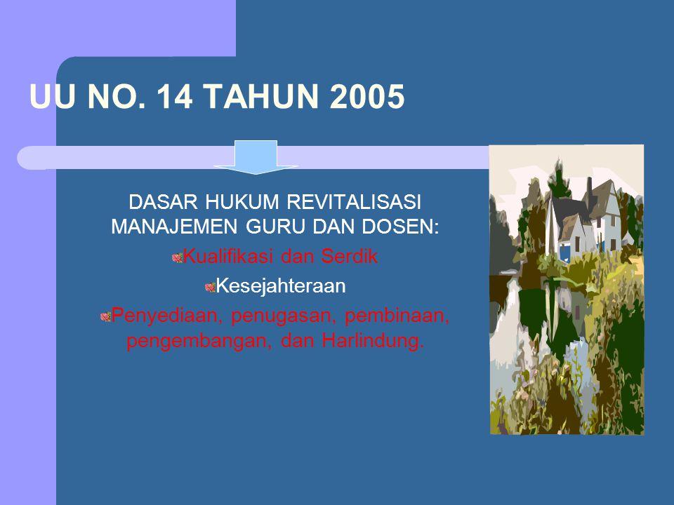 UU NO. 14 TAHUN 2005 DASAR HUKUM REVITALISASI MANAJEMEN GURU DAN DOSEN: Kualifikasi dan Serdik. Kesejahteraan.