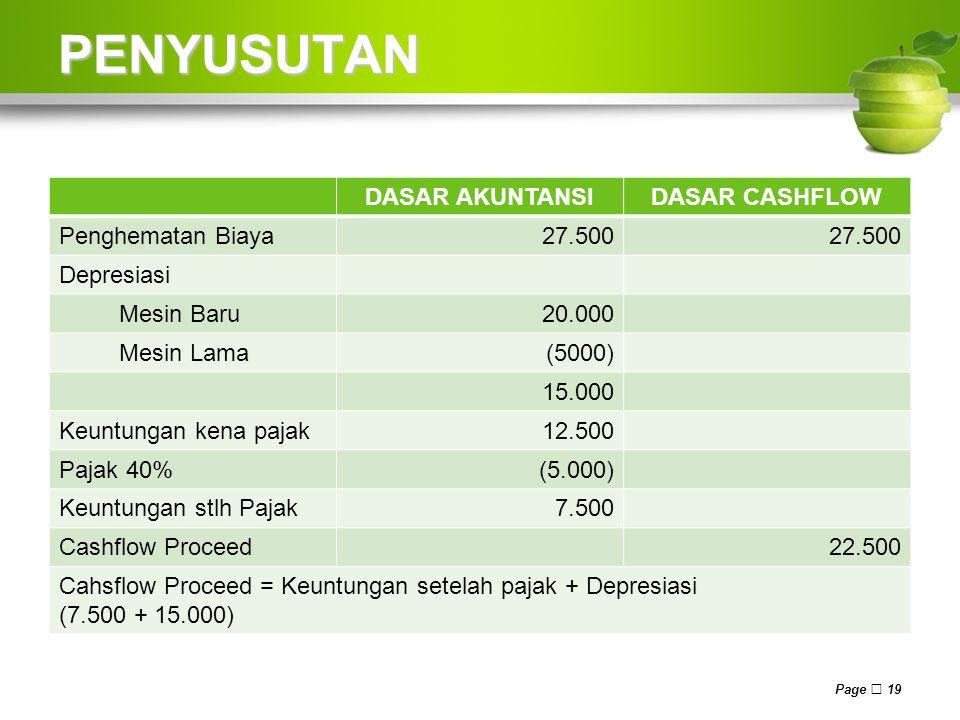 PENYUSUTAN DASAR AKUNTANSI DASAR CASHFLOW Penghematan Biaya 27.500